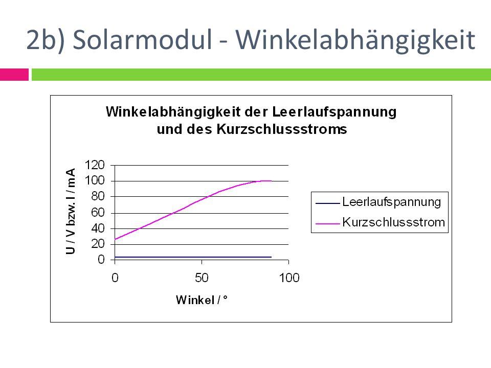 2b) Solarmodul - Winkelabhängigkeit