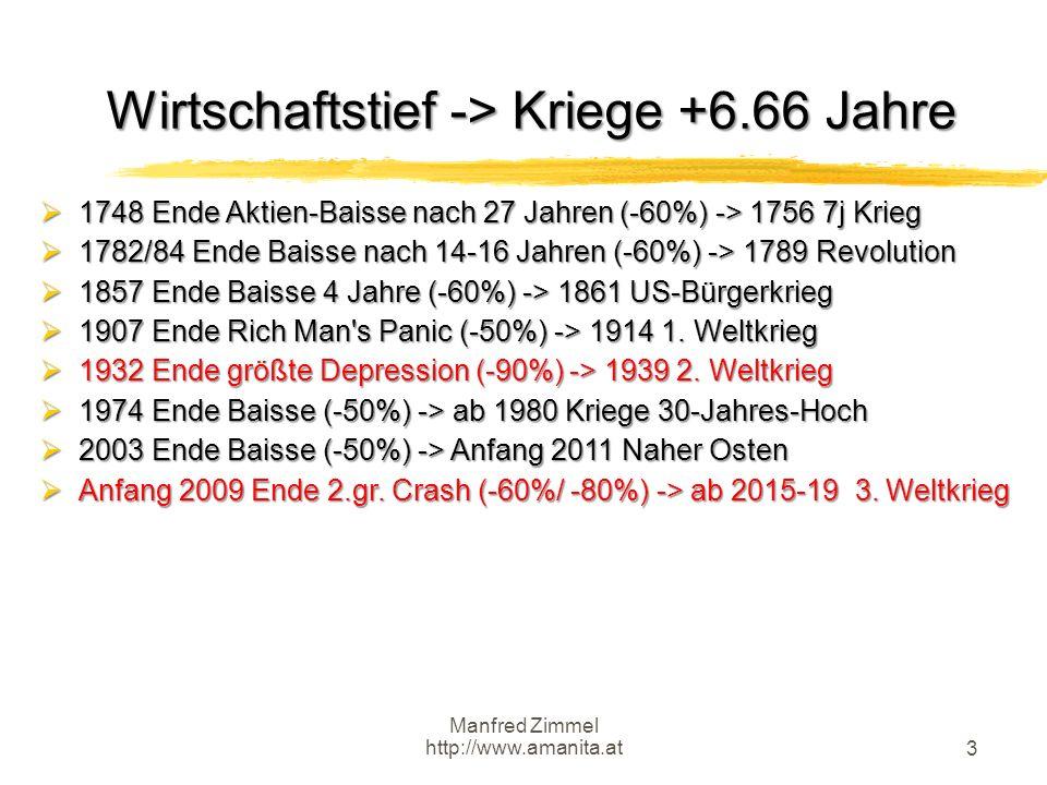 Wirtschaftstief -> Kriege +6.66 Jahre
