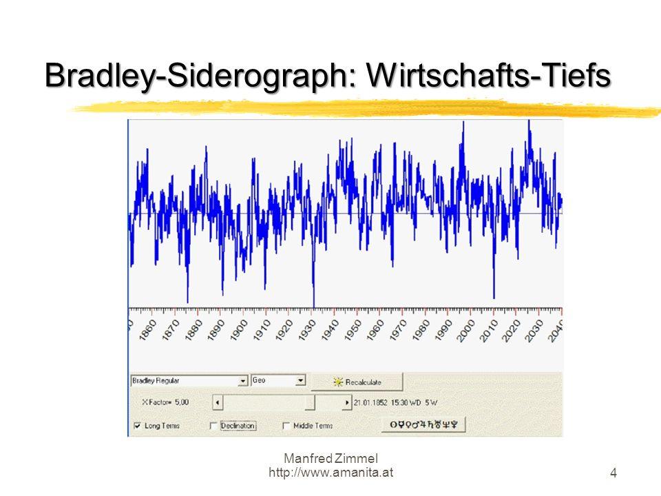Bradley-Siderograph: Wirtschafts-Tiefs