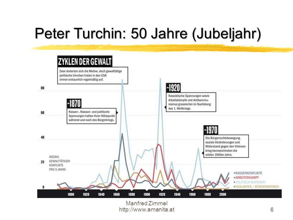 Peter Turchin: 50 Jahre (Jubeljahr)