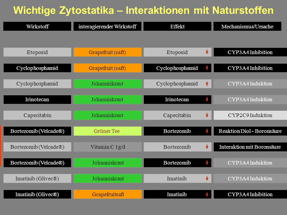 Wichtige Zytostatika – Interaktionen mit Naturstoffen