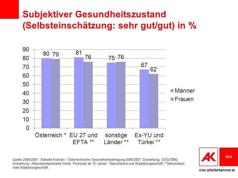Subjektiver Gesundheitszustand (Selbsteinschätzung: sehr gut/gut) in %