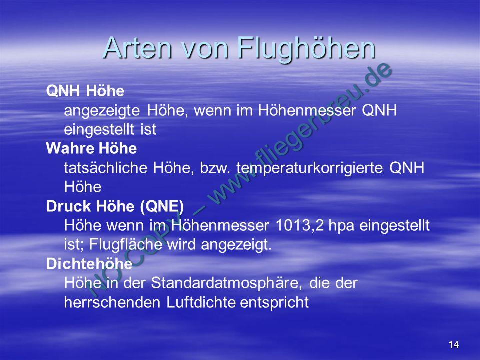Arten von Flughöhen QNH Höhe