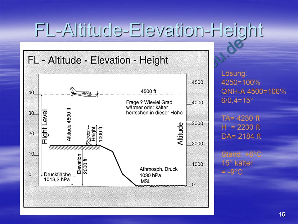 FL-Altitude-Elevation-Height