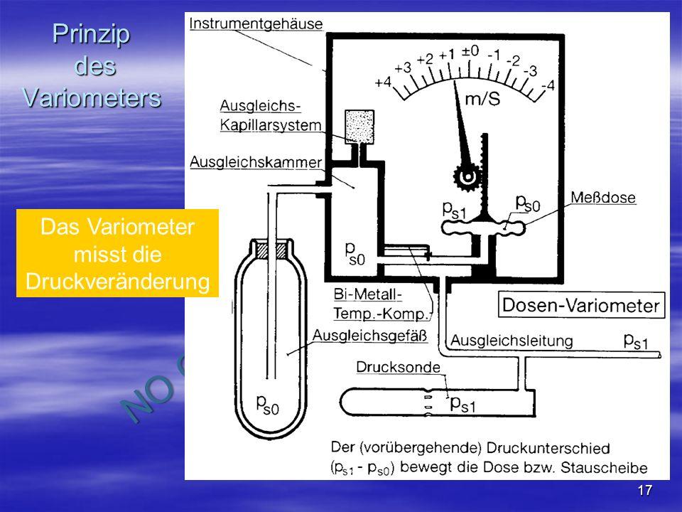 Prinzip des Variometers