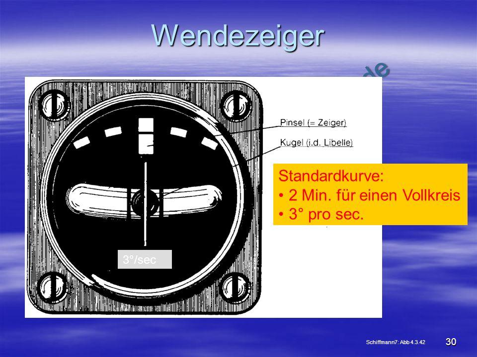 Wendezeiger Standardkurve: 2 Min. für einen Vollkreis 3° pro sec.