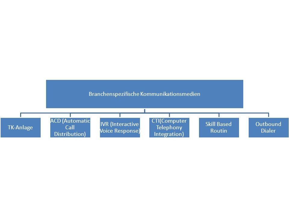 Branchenspezifische Kommunikationsmedien TK-Anlage
