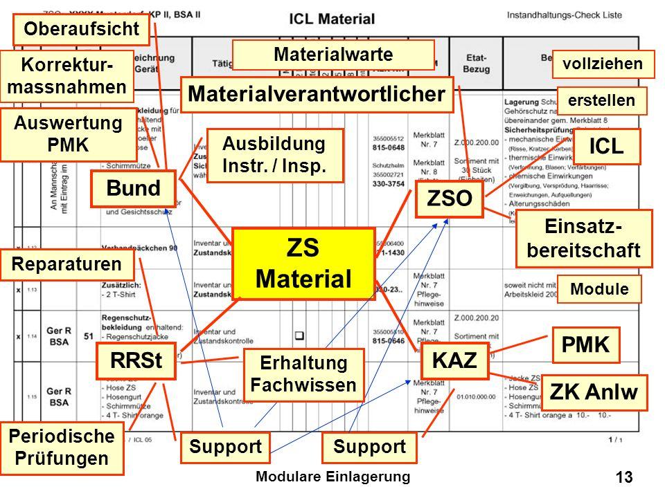 ZS Material Materialverantwortlicher ICL Bund ZSO PMK RRSt KAZ ZK Anlw
