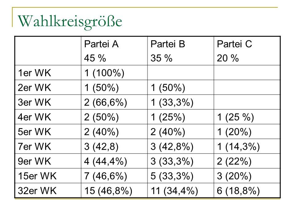 Wahlkreisgröße Partei A 45 % Partei B 35 % Partei C 20 % 1er WK