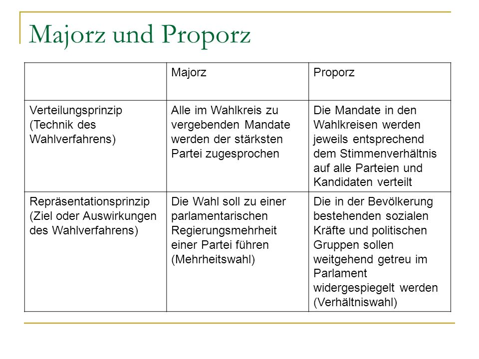 Majorz und Proporz Majorz Proporz Verteilungsprinzip