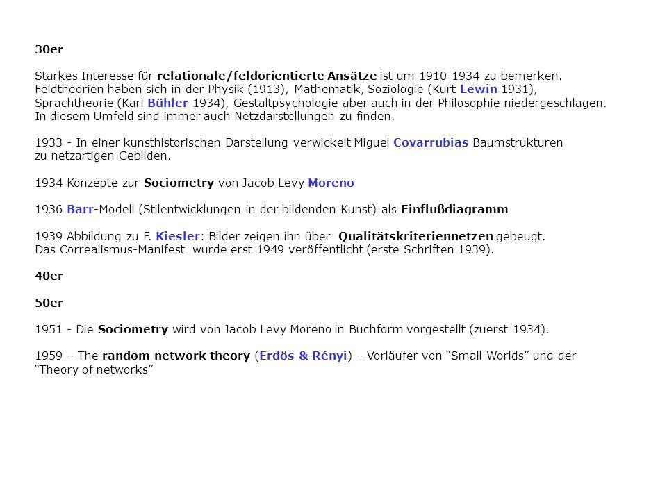 30er Starkes Interesse für relationale/feldorientierte Ansätze ist um 1910-1934 zu bemerken.