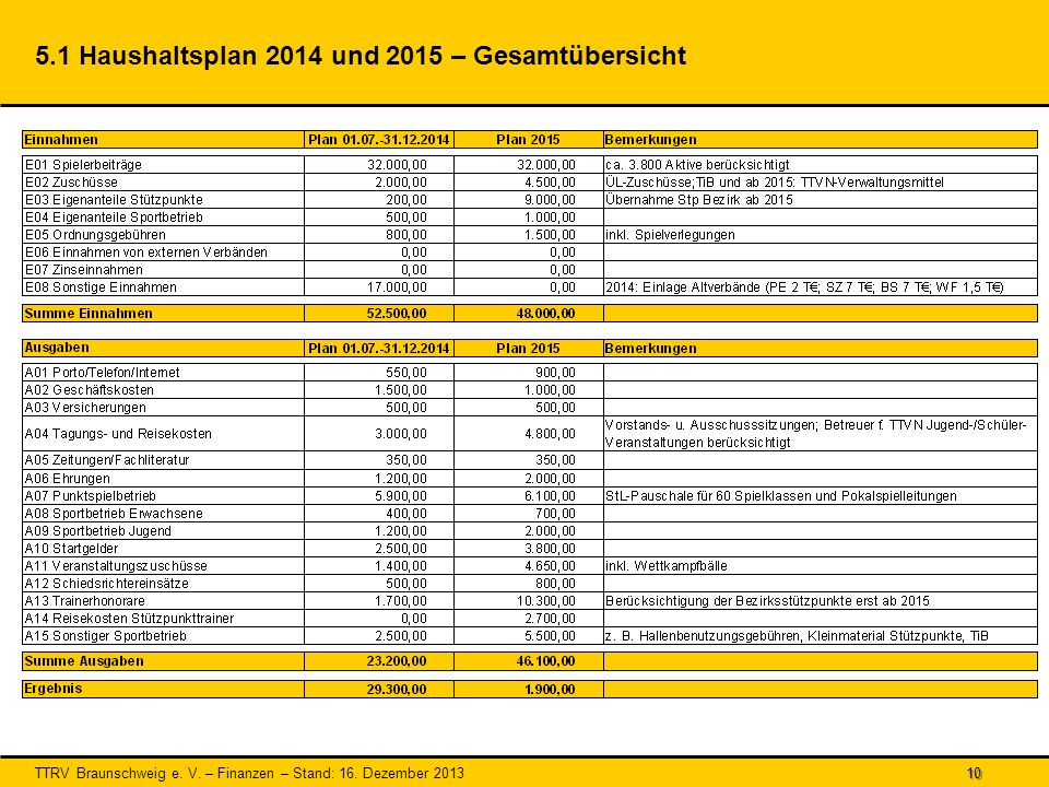 5.1 Haushaltsplan 2014 und 2015 – Gesamtübersicht