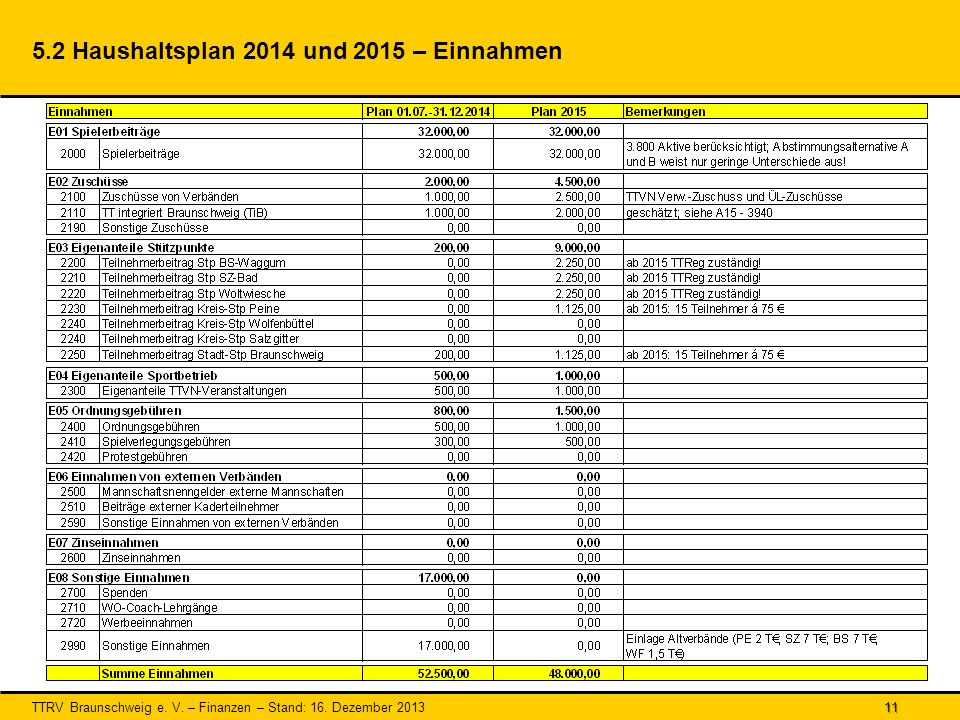 5.2 Haushaltsplan 2014 und 2015 – Einnahmen