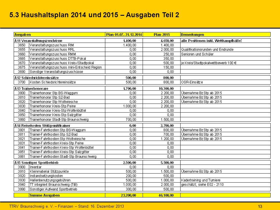 5.3 Haushaltsplan 2014 und 2015 – Ausgaben Teil 2