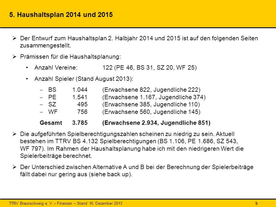 5. Haushaltsplan 2014 und 2015 Der Entwurf zum Haushaltsplan 2. Halbjahr 2014 und 2015 ist auf den folgenden Seiten zusammengestellt.