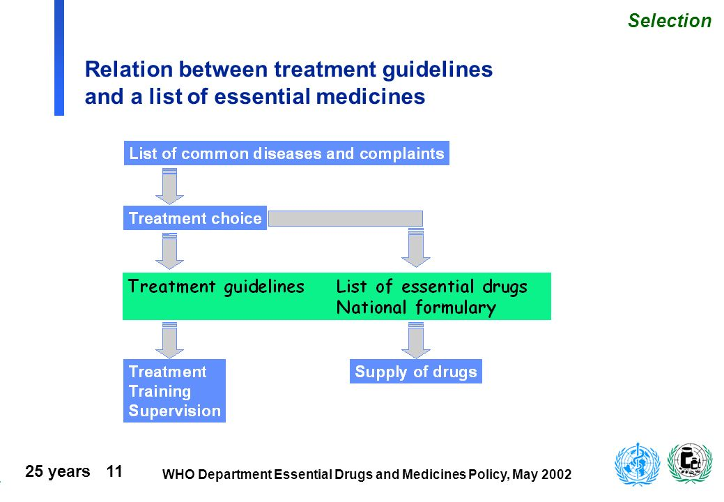 Selection Relation between treatment guidelines and a list of essential medicines