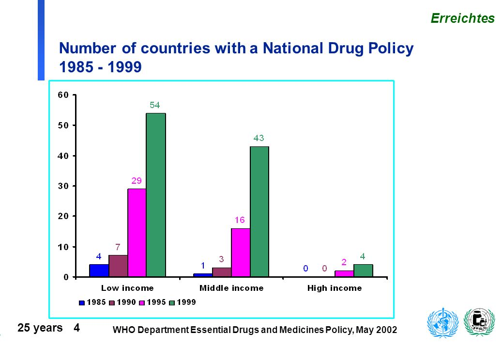 Number of countries with a National Drug Policy 1985 - 1999