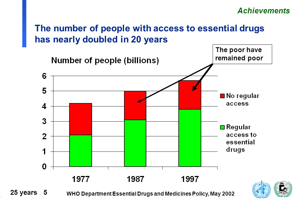 Achievements The number of people with access to essential drugs has nearly doubled in 20 years.