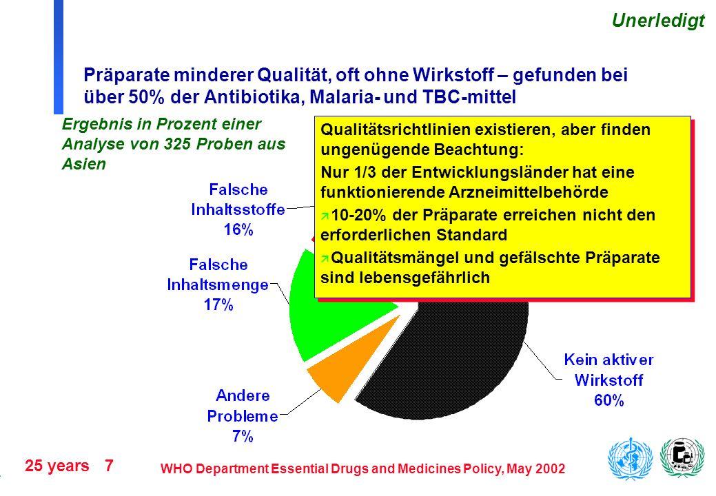 Unerledigt Präparate minderer Qualität, oft ohne Wirkstoff – gefunden bei über 50% der Antibiotika, Malaria- und TBC-mittel.
