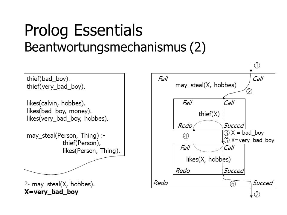 Prolog Essentials Beantwortungsmechanismus (2)