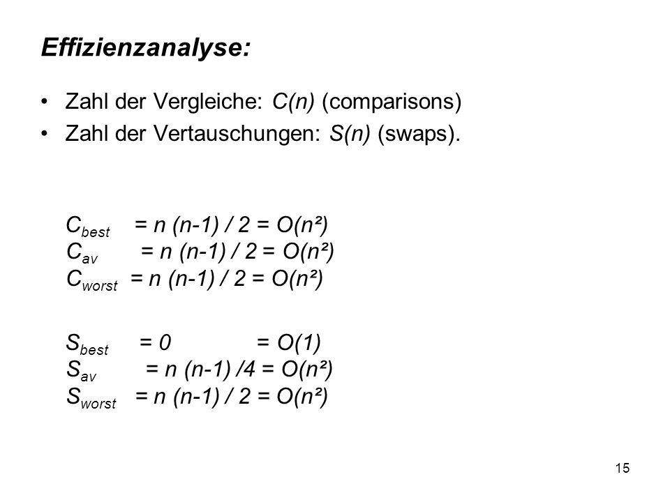Effizienzanalyse: Zahl der Vergleiche: C(n) (comparisons)