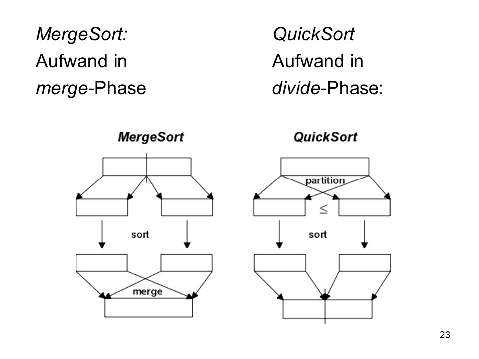 MergeSort: QuickSort Aufwand in Aufwand in.