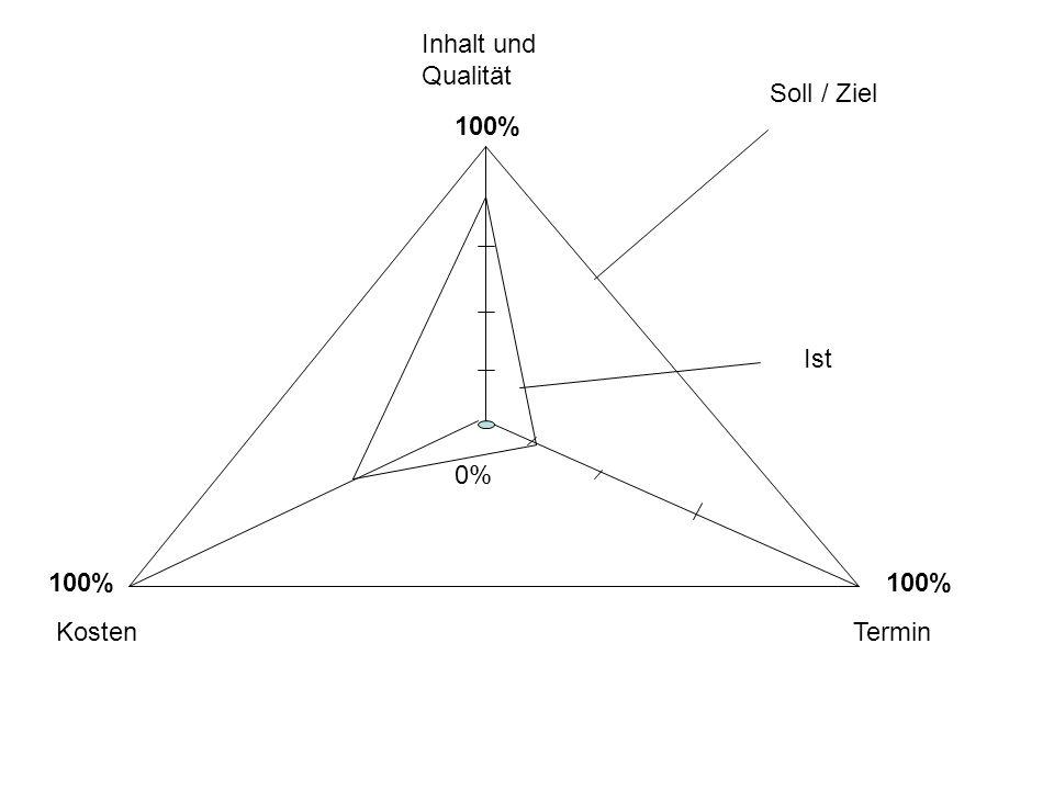 Inhalt und Qualität Soll / Ziel 100% Ist 0% 100% 100% Kosten Termin