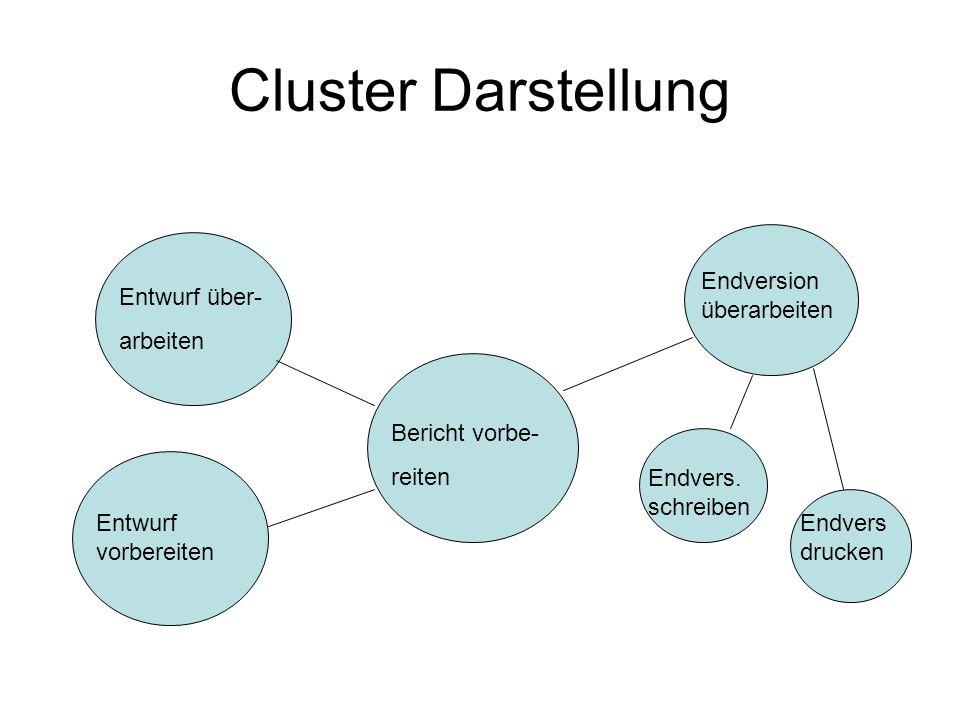 Cluster Darstellung Endversion überarbeiten Entwurf über- arbeiten