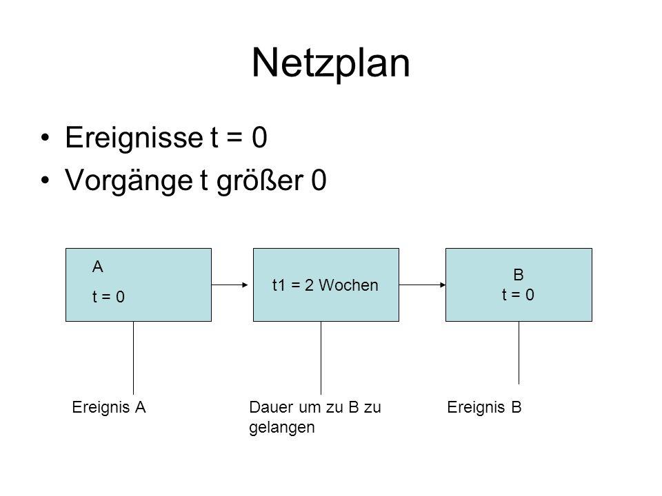 Netzplan Ereignisse t = 0 Vorgänge t größer 0 t1 = 2 Wochen B t = 0 A
