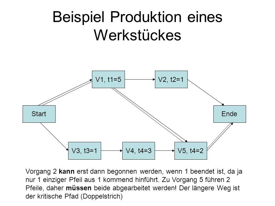 Beispiel Produktion eines Werkstückes