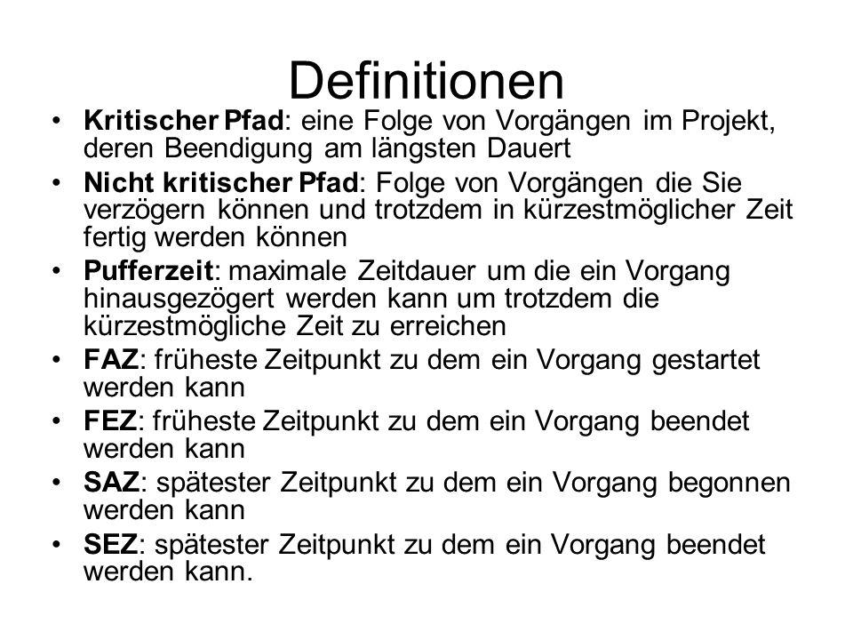 Definitionen Kritischer Pfad: eine Folge von Vorgängen im Projekt, deren Beendigung am längsten Dauert.