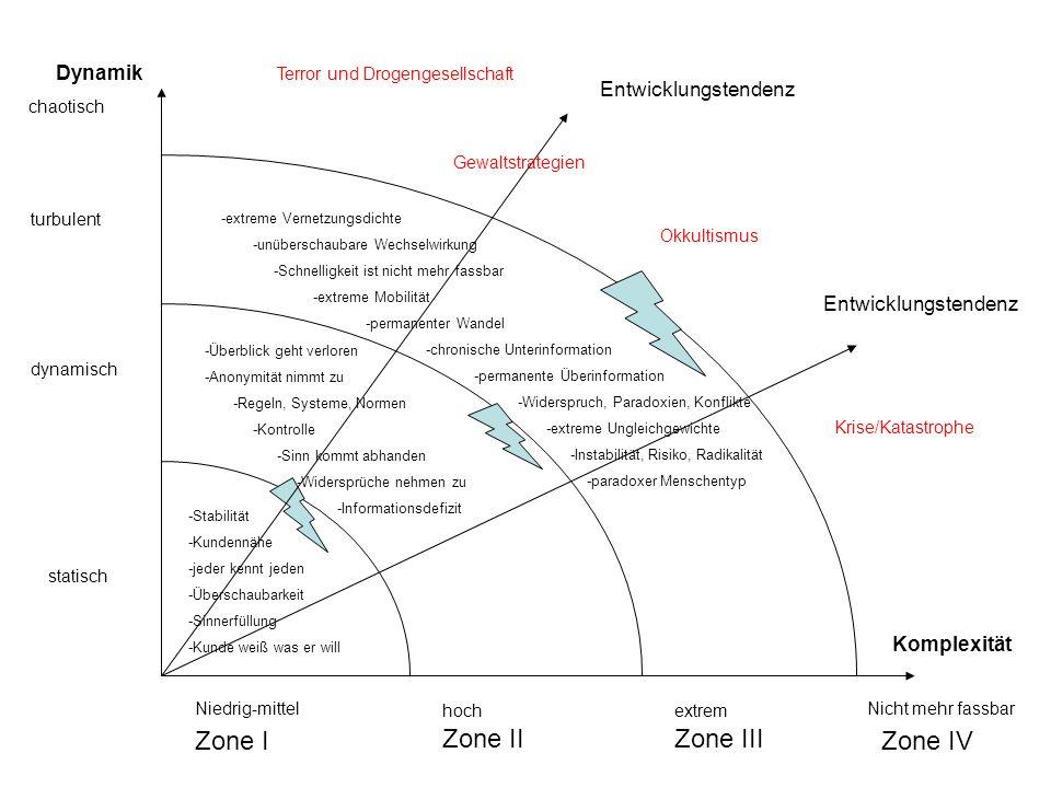 Zone I Zone II Zone III Zone IV Dynamik Entwicklungstendenz
