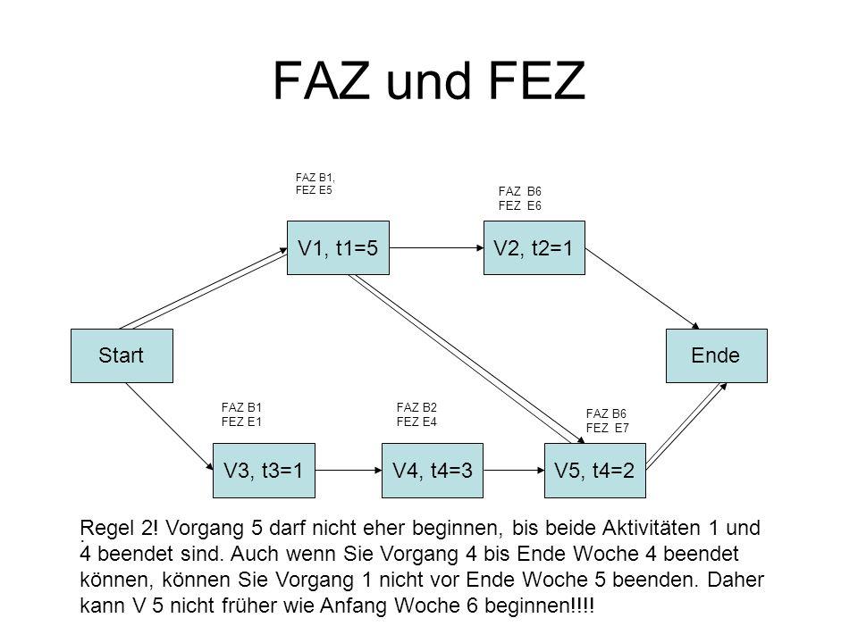 FAZ und FEZ V1, t1=5 V2, t2=1 Start Ende V3, t3=1 V4, t4=3 V5, t4=2