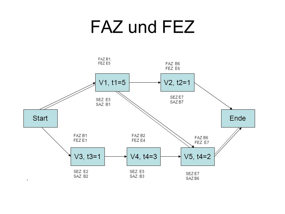 FAZ und FEZ V1, t1=5 V2, t2=1 Start Ende V3, t3=1 V4, t4=3 V5, t4=2 .