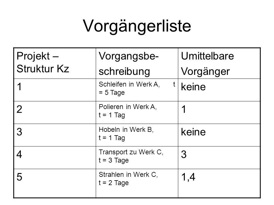 Vorgängerliste Projekt – Struktur Kz Vorgangsbe- schreibung