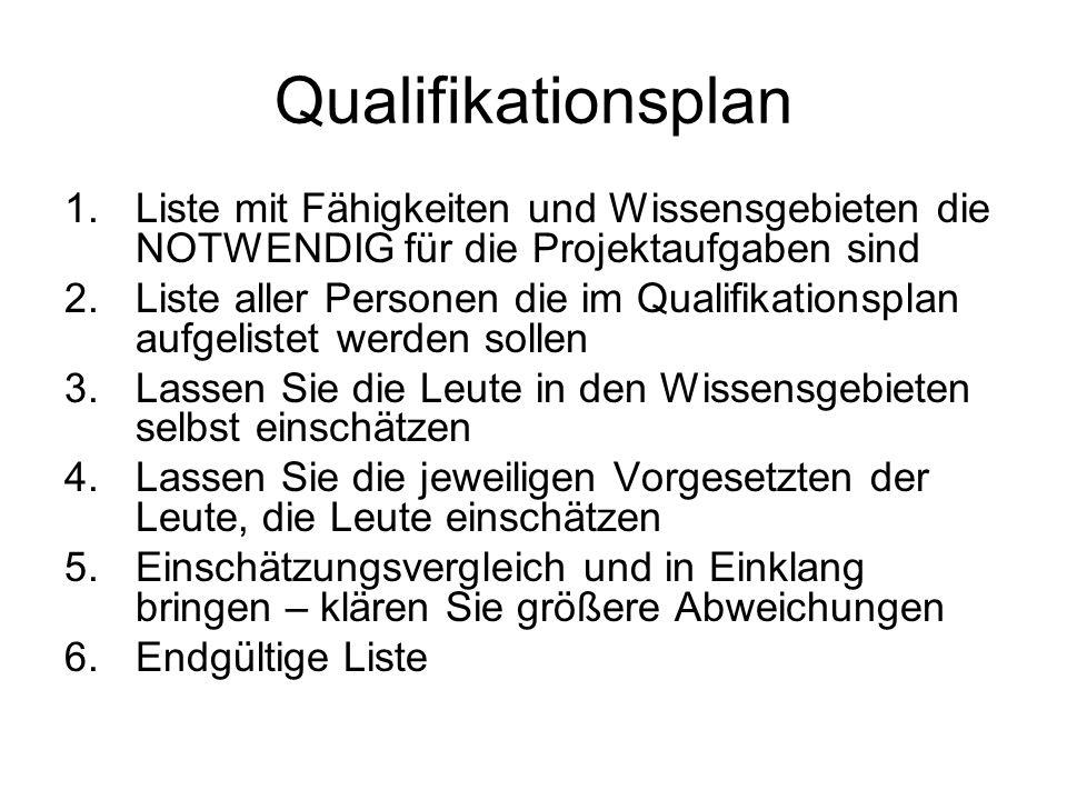 Qualifikationsplan Liste mit Fähigkeiten und Wissensgebieten die NOTWENDIG für die Projektaufgaben sind.