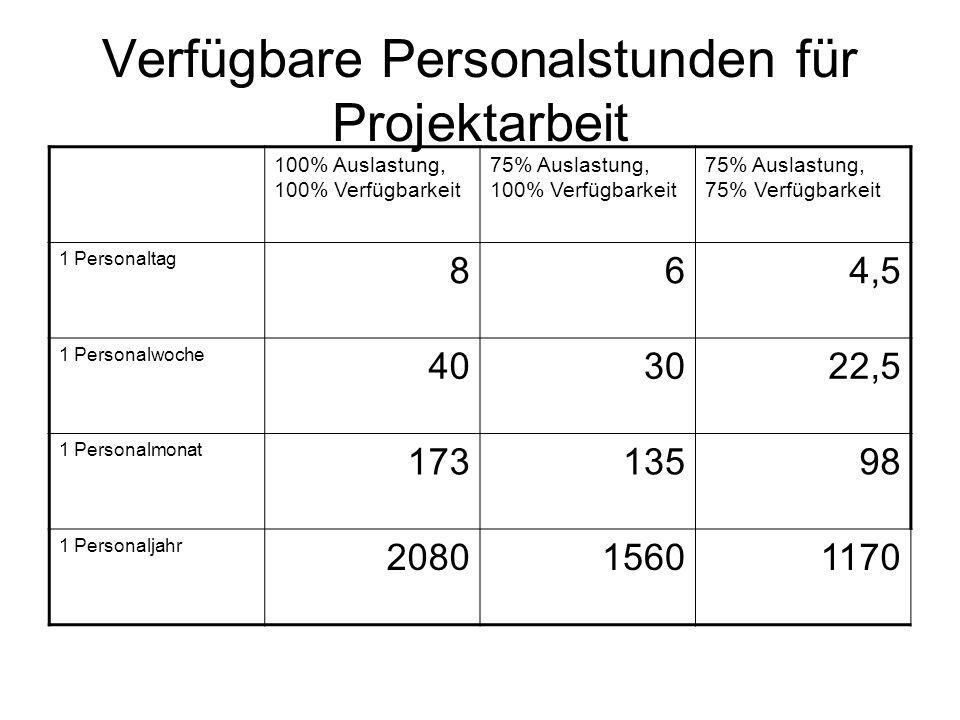 Verfügbare Personalstunden für Projektarbeit
