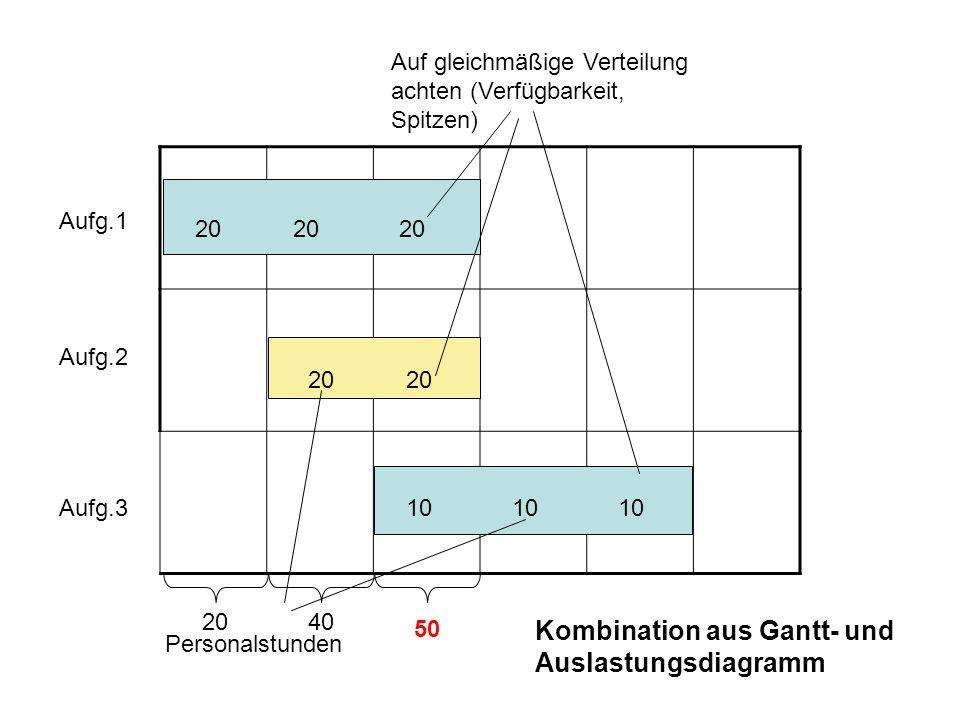 Kombination aus Gantt- und Auslastungsdiagramm