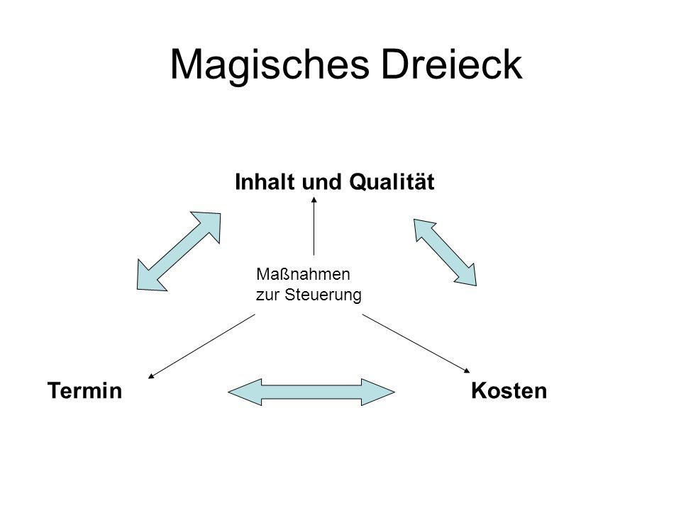 Magisches Dreieck Inhalt und Qualität Termin Kosten