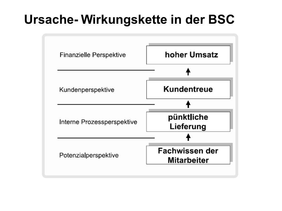 Ursache- Wirkungskette in der BSC
