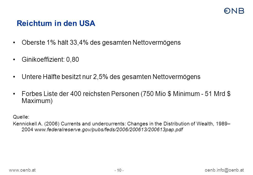 Reichtum in den USA Oberste 1% hält 33,4% des gesamten Nettovermögens