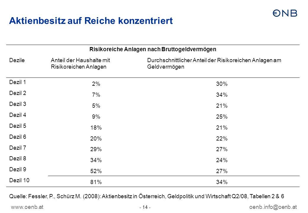 Aktienbesitz auf Reiche konzentriert