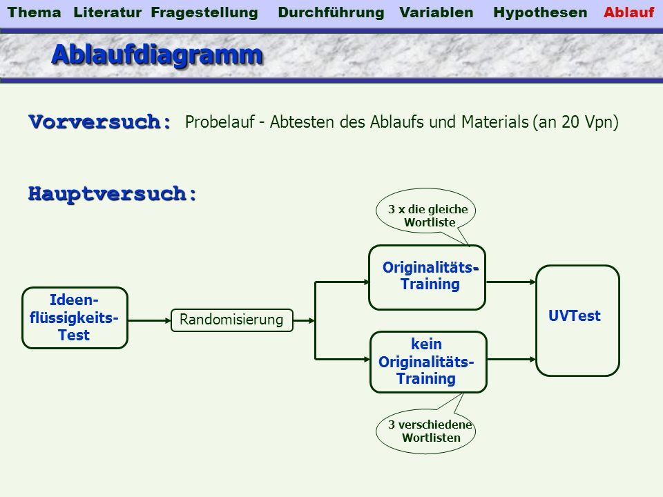 Thema Literatur. Fragestellung. Durchführung. Variablen. Hypothesen. Ablauf. Ablaufdiagramm.