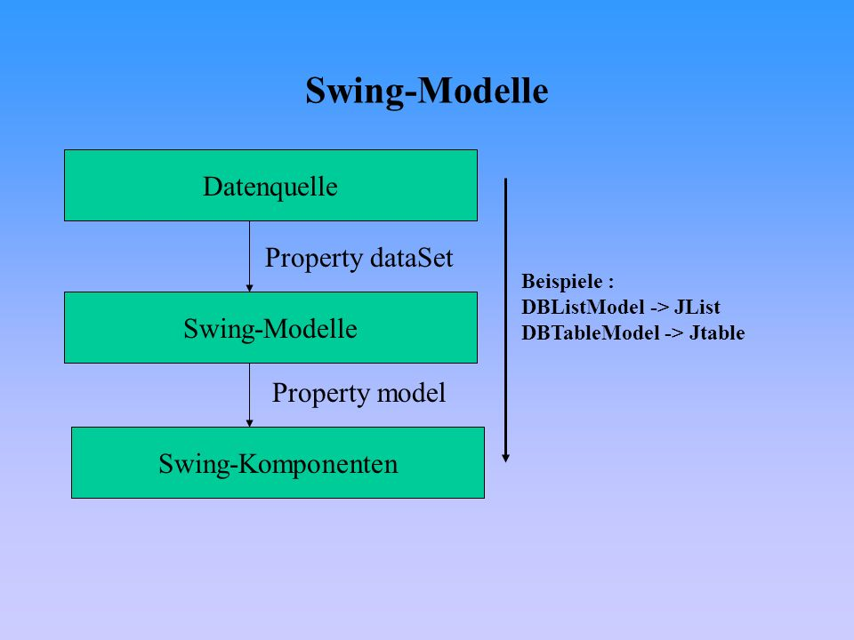 Swing-Modelle Datenquelle Property dataSet Swing-Modelle