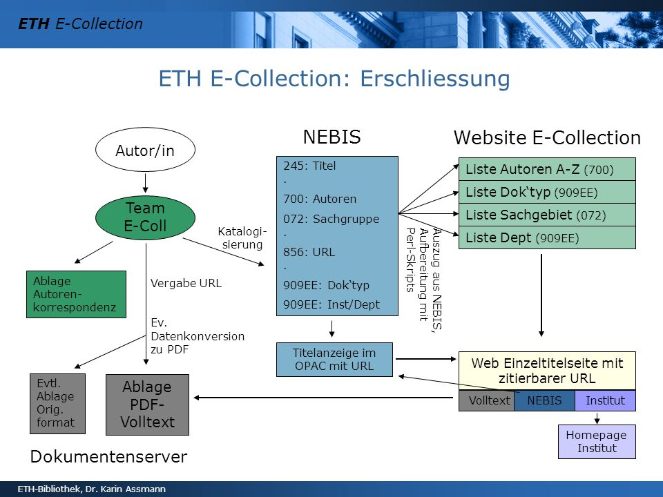 ETH E-Collection: Erschliessung