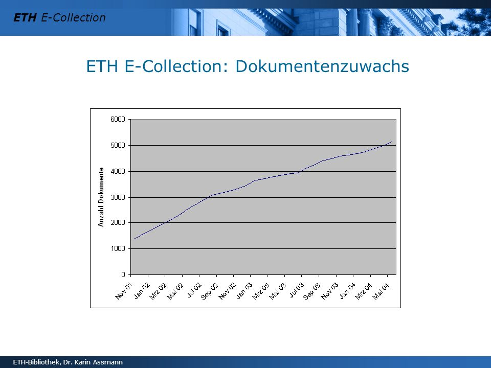 ETH E-Collection: Dokumentenzuwachs