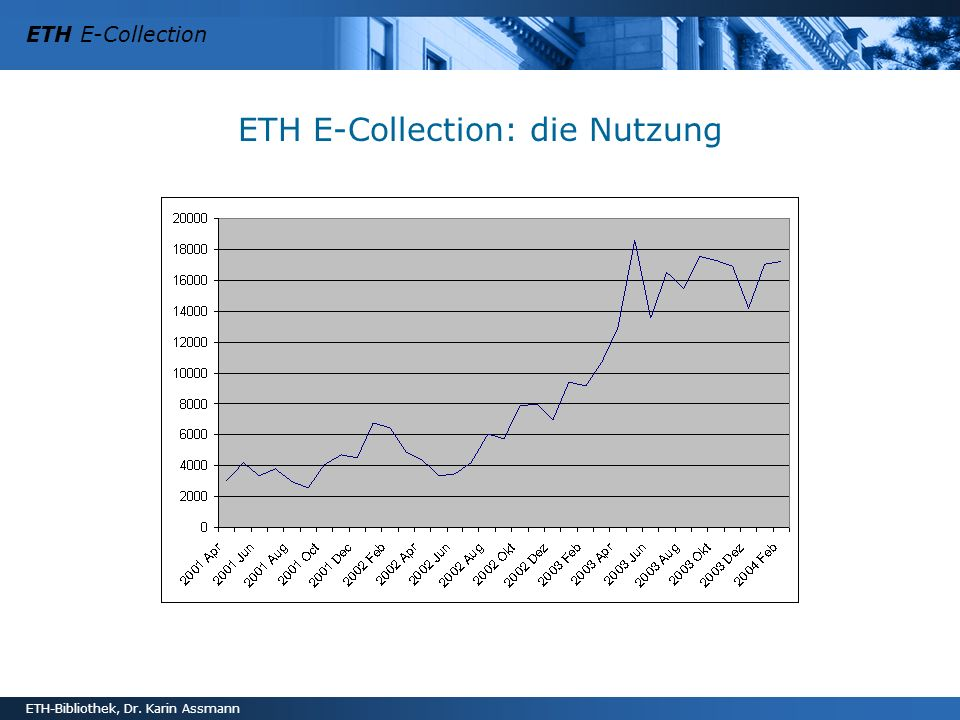 ETH E-Collection: die Nutzung