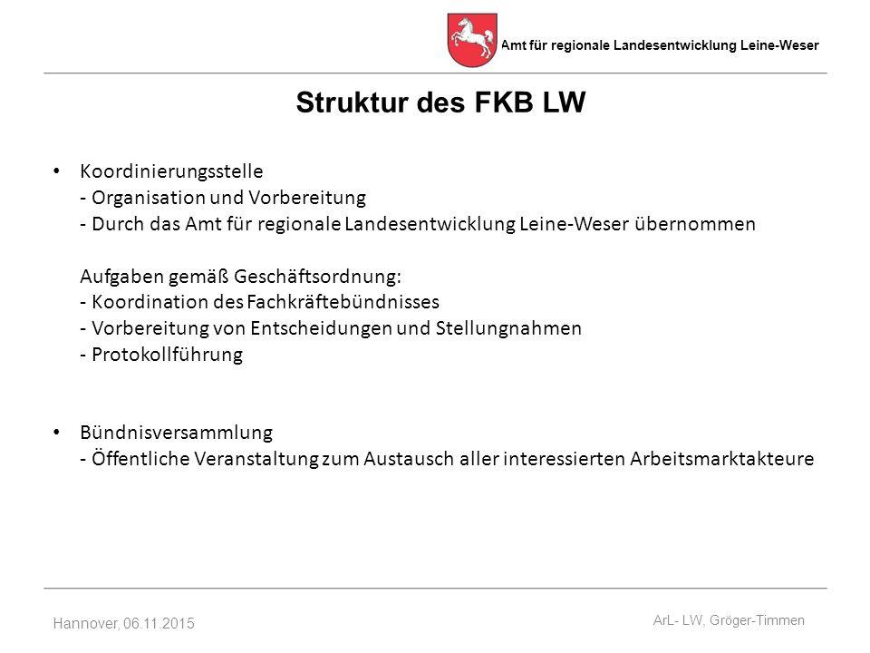 Struktur des FKB LW