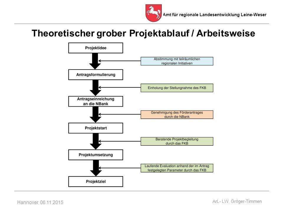 Theoretischer grober Projektablauf / Arbeitsweise