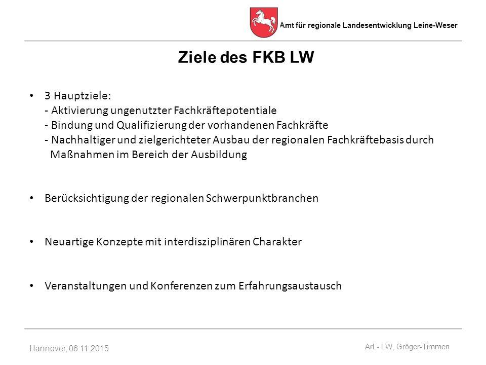 Ziele des FKB LW
